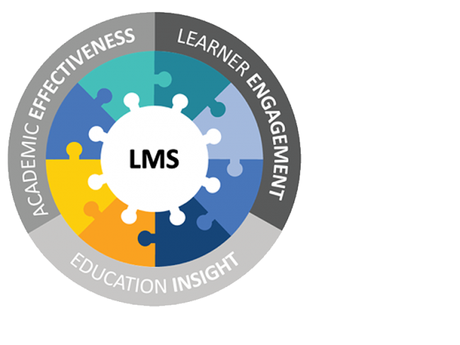 LMS fitting into our 3 pillars of education.