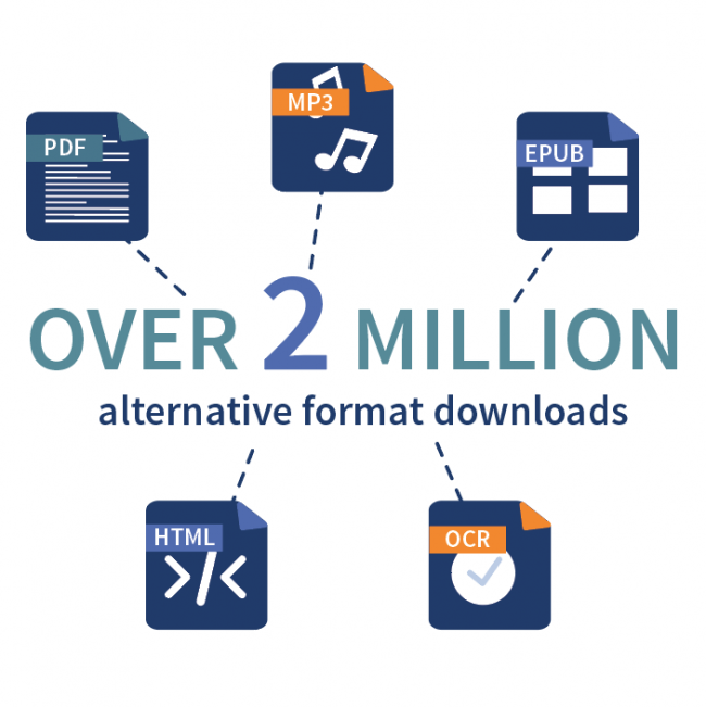 Over 2 million alternative format downloads in formats such as PDF, mp3, ePub, HTML and OCR