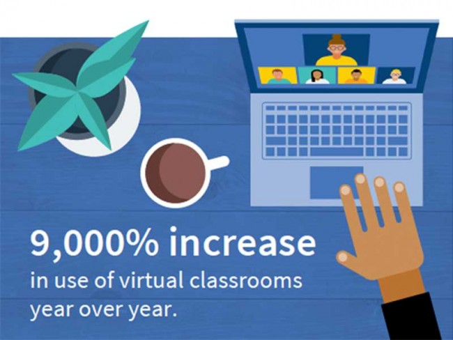 9000% increase of virtual classrooms year over year